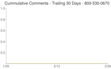 Cummulative Comments 800-530-0670
