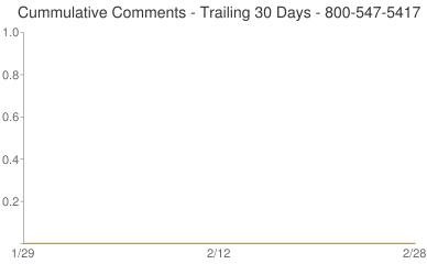 Cummulative Comments 800-547-5417