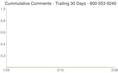 Cummulative Comments 800-553-9240