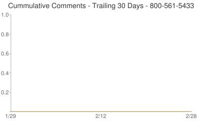 Cummulative Comments 800-561-5433