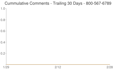 Cummulative Comments 800-567-6789