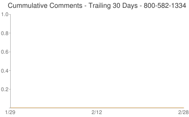 Cummulative Comments 800-582-1334