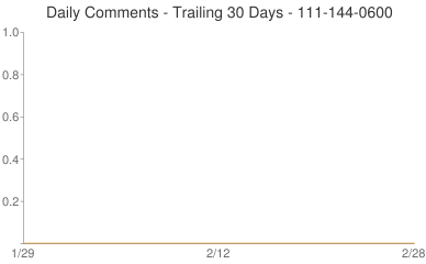Daily Comments 111-144-0600