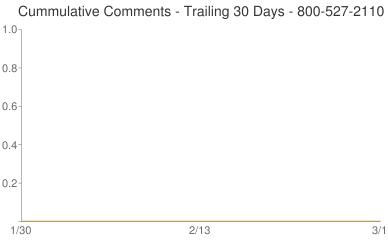 Cummulative Comments 800-527-2110