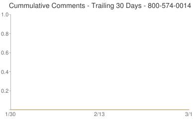 Cummulative Comments 800-574-0014
