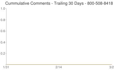 Cummulative Comments 800-508-8418