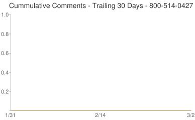 Cummulative Comments 800-514-0427