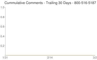 Cummulative Comments 800-516-5187