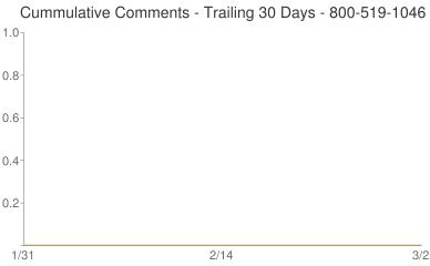 Cummulative Comments 800-519-1046