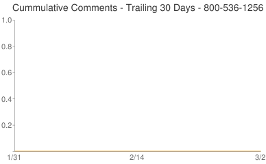 Cummulative Comments 800-536-1256