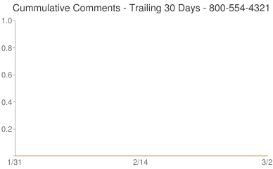 Cummulative Comments 800-554-4321