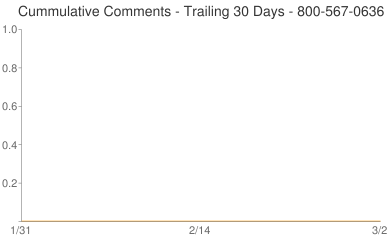 Cummulative Comments 800-567-0636