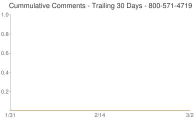 Cummulative Comments 800-571-4719