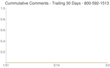 Cummulative Comments 800-592-1513
