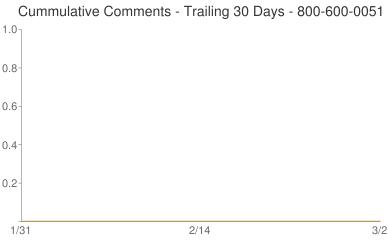 Cummulative Comments 800-600-0051
