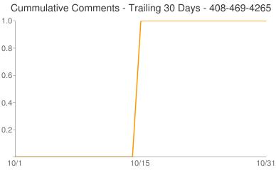 Cummulative Comments 408-469-4265