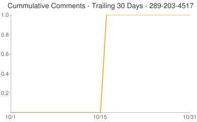 Cummulative Comments 289-203-4517