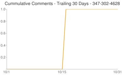 Cummulative Comments 347-302-4628
