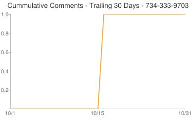 Cummulative Comments 734-333-9703