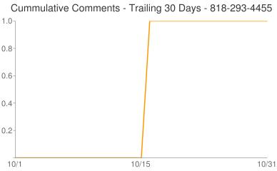 Cummulative Comments 818-293-4455