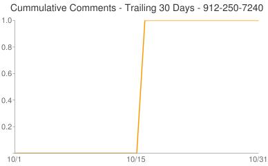 Cummulative Comments 912-250-7240