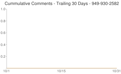 Cummulative Comments 949-930-2582
