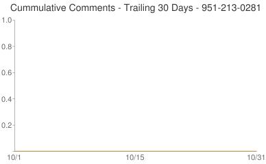 Cummulative Comments 951-213-0281