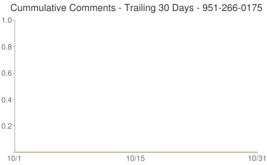 Cummulative Comments 951-266-0175