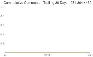 Cummulative Comments 951-304-4430