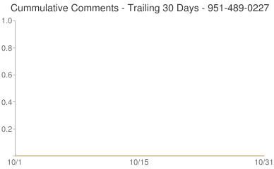 Cummulative Comments 951-489-0227