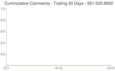 Cummulative Comments 951-525-8930