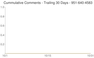 Cummulative Comments 951-640-4583