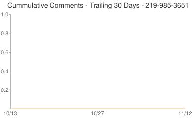 Cummulative Comments 219-985-3651