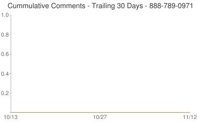 Cummulative Comments 888-789-0971