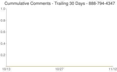 Cummulative Comments 888-794-4347