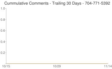 Cummulative Comments 704-771-5392