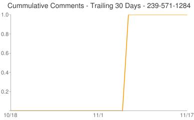 Cummulative Comments 239-571-1284