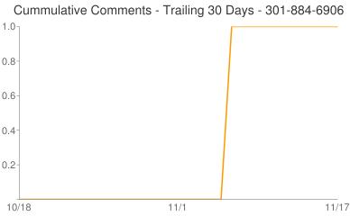 Cummulative Comments 301-884-6906