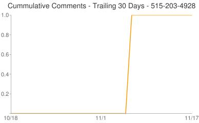 Cummulative Comments 515-203-4928
