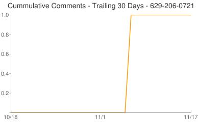 Cummulative Comments 629-206-0721
