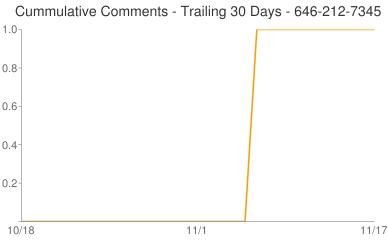 Cummulative Comments 646-212-7345