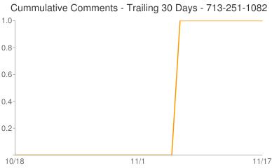 Cummulative Comments 713-251-1082