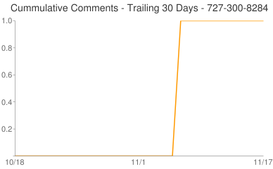 Cummulative Comments 727-300-8284