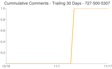 Cummulative Comments 727-500-5307