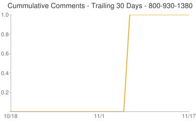 Cummulative Comments 800-930-1380