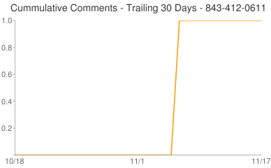 Cummulative Comments 843-412-0611