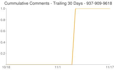 Cummulative Comments 937-909-9618