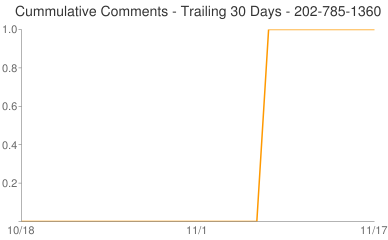 Cummulative Comments 202-785-1360