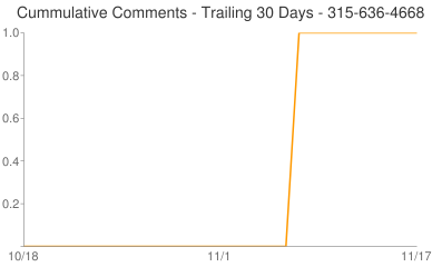 Cummulative Comments 315-636-4668