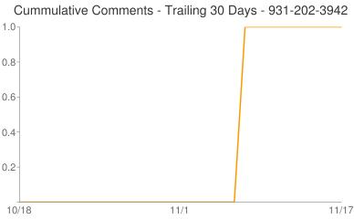 Cummulative Comments 931-202-3942